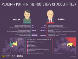 Putin jde ve stopách Hitlera