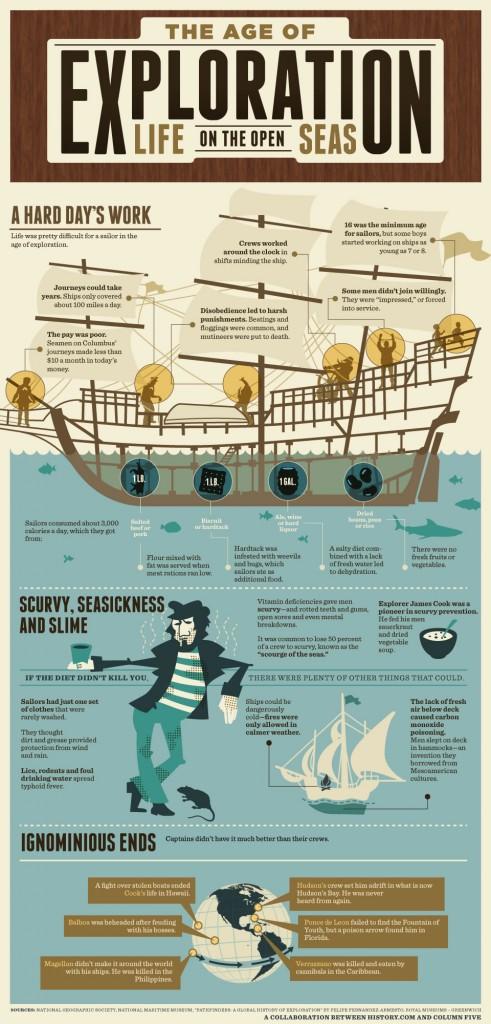 Život mořeplavců