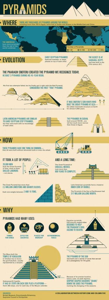 Historie Pyramid
