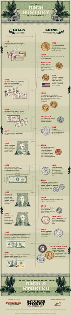 Historie amerických peněz