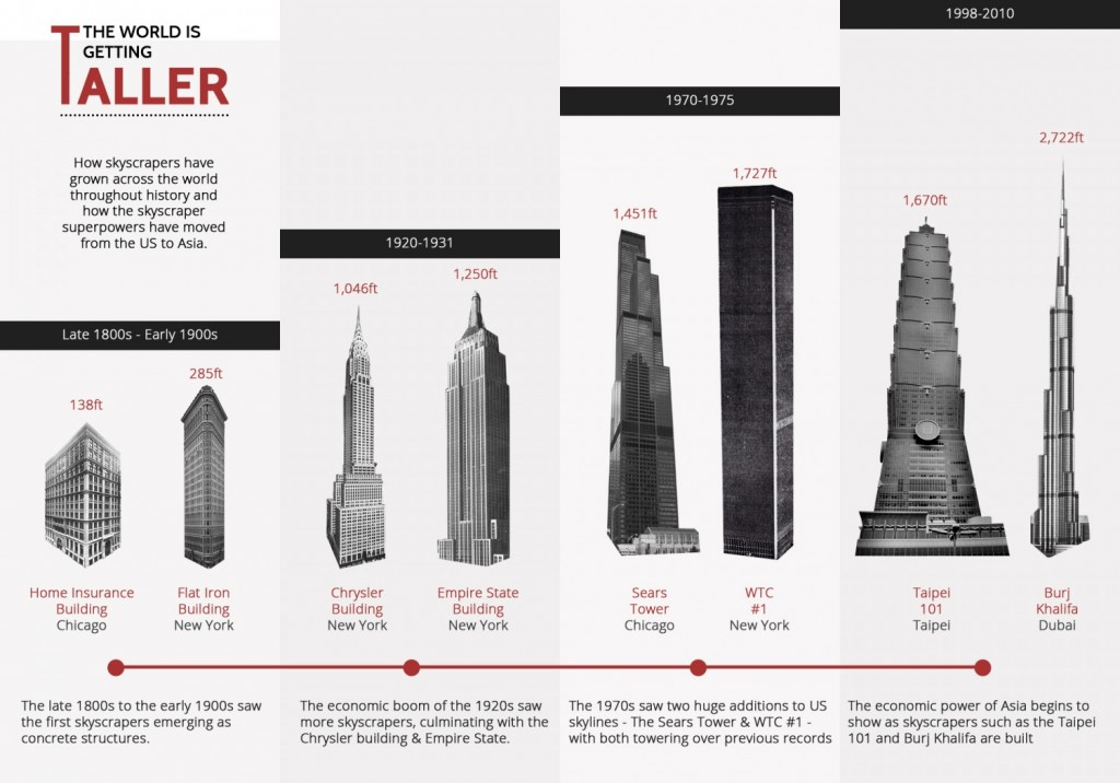 Nejvyšší stavby světa