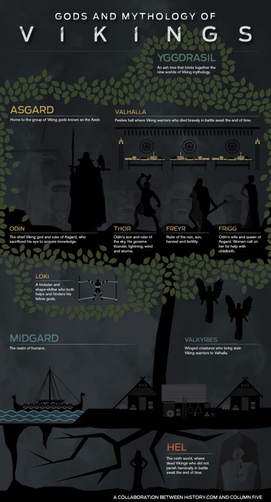 Vikingská mytologie