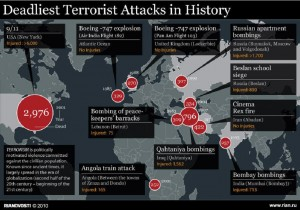 Nejhorší teroristické útoky historie