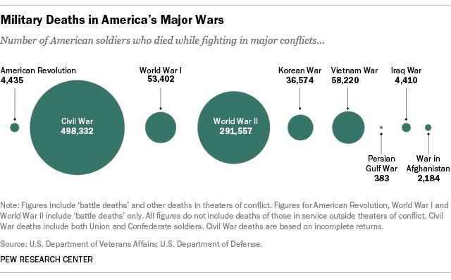 Americké oběti válek a konfliktů
