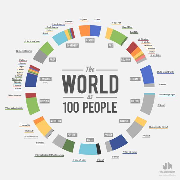Infografika - složení obyvatel Země