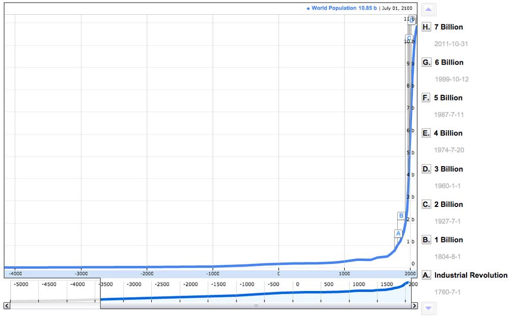 Lidská populace za posledních 5 000 let