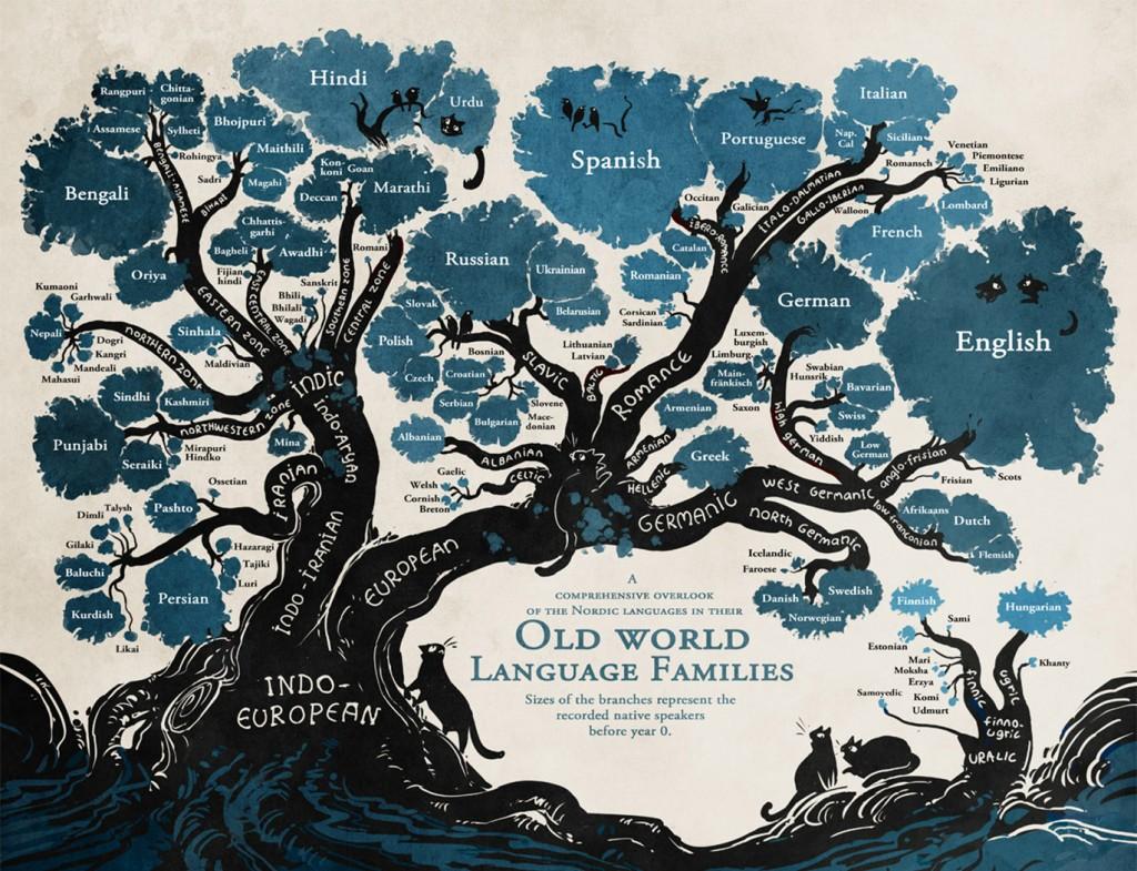 Strom jazyků - genealogie