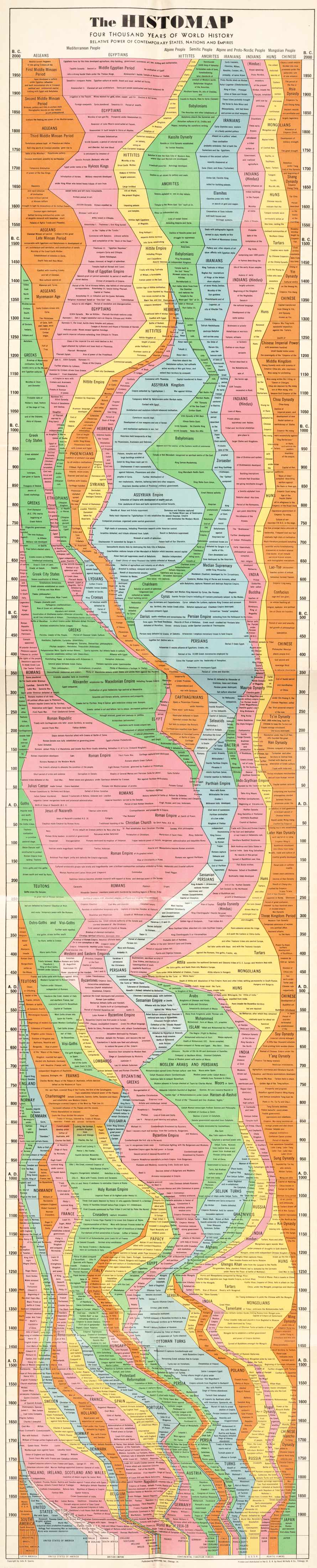 4000 let historie států, národů a kultur