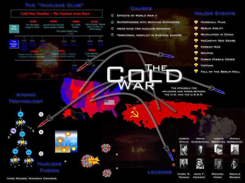Studená válka