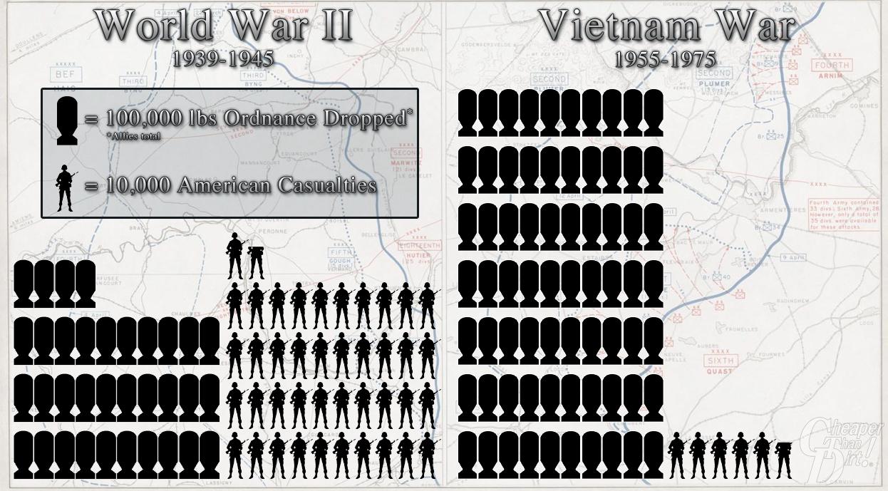 Infografika 2. světová válka a válka ve Vietnamu