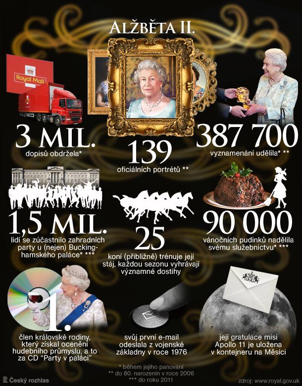Infografika: Alžběta II. slaví devadesátku