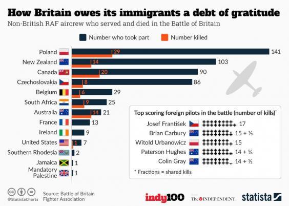 Zahraniční účastníci Bitvy o Británii