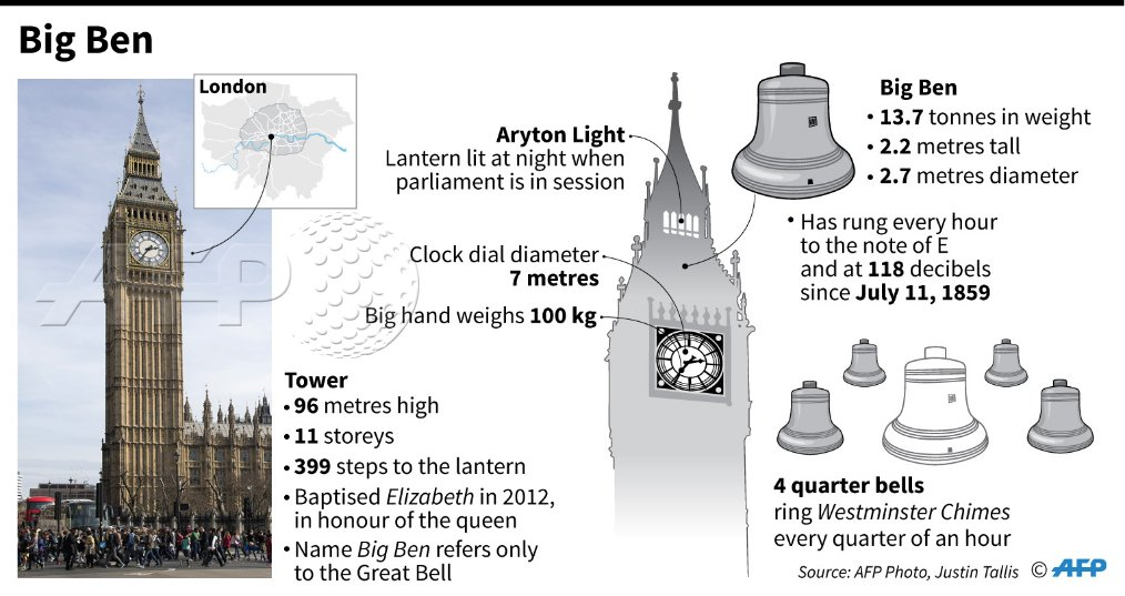 Infografika Big Ben
