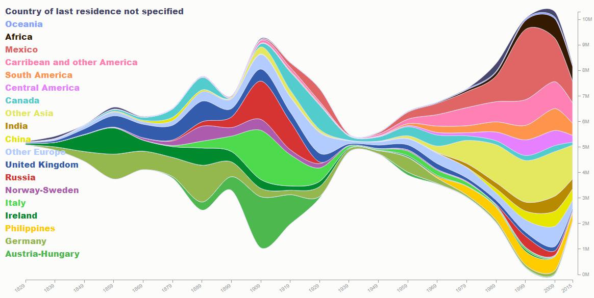 Infografika přistěhovalci do USA