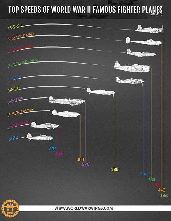 Infografika: Srovnání rychlostí stíhaček WWII