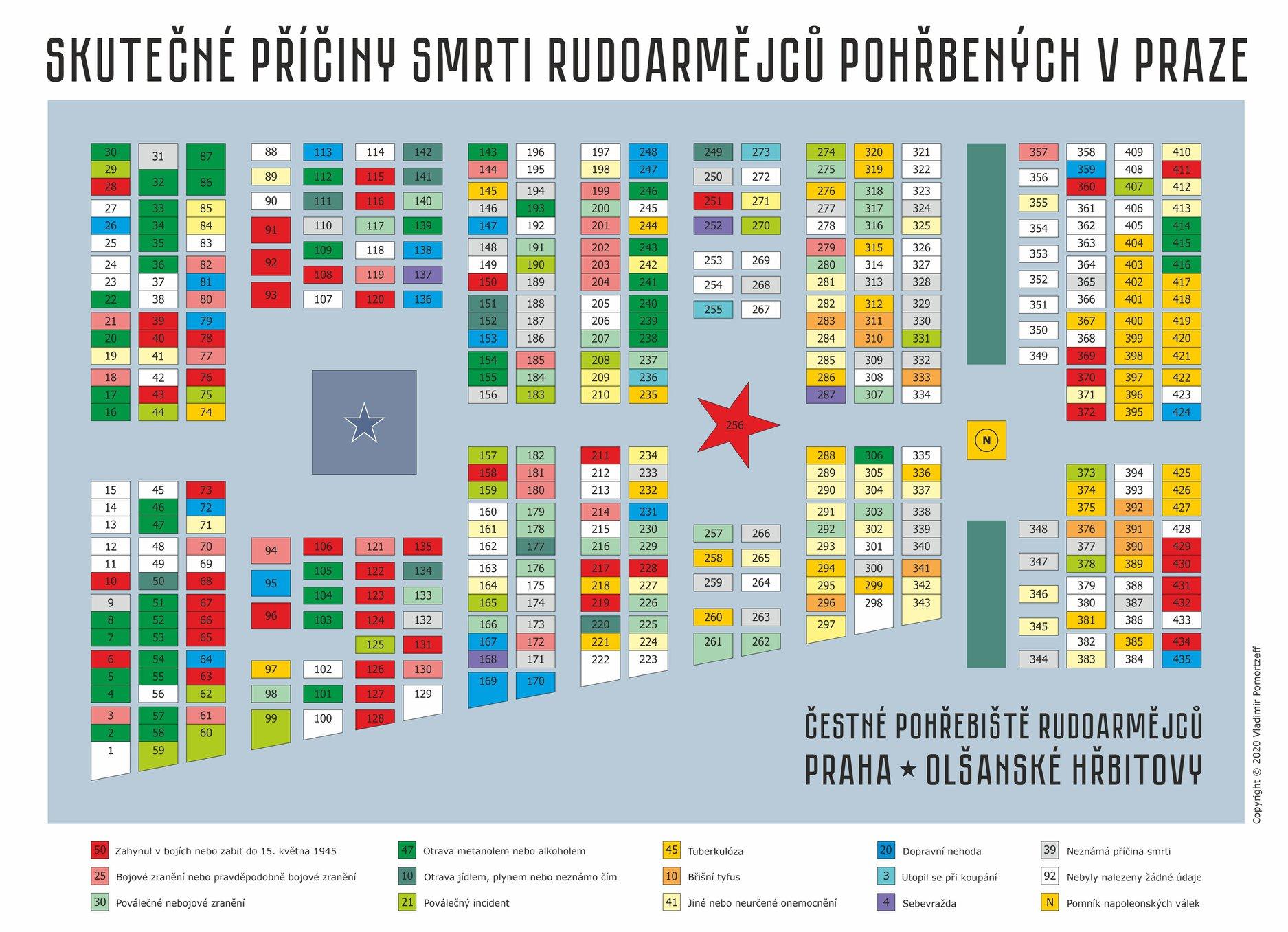 Skutečné příčiny smrti Rudoarmějců pohřbených v Praze